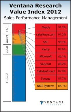 Value Index on Sales Performance Management