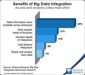 vr_BDI_08_benefits_of_big_data_integration