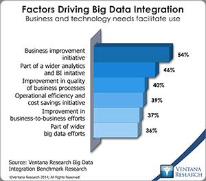vr_BDI_14_factors_driving_big_data_integration
