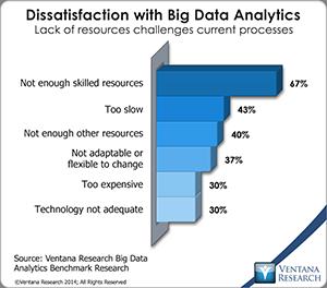 vr_Big_Data_Analytics_07_dissatisfaction_with_big_data_analytics