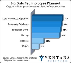 Big Data Technologies Planned