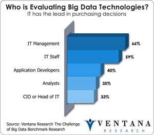 Who is Evaluating Big Data