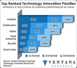 Technology Innovation Priorities
