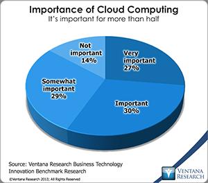 vr_BTI_importance_of_cloud_computing