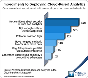 vr_DAC_13_impediments_to_deploying_cloud_based_analytics