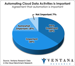 Automating Cloud Data Activities