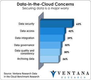 vr_datacloud_data_in_the_cloud_concerns