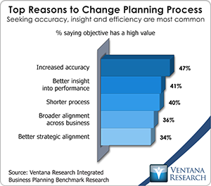 vr_ibp_top_reasons_to_change_planning_process