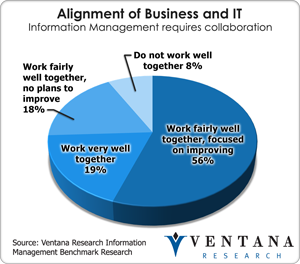 vr_infomgt_alignment_of_business_and_it