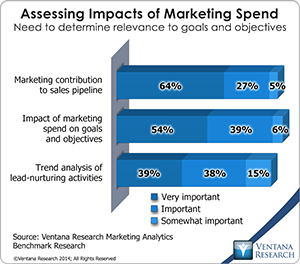 vr_marketing_analytics_03_assessing_impacts_of_marketing_spend