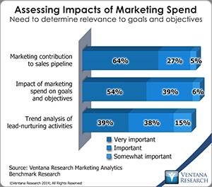 vr_marketing_analytics_03_assessing_impacts_of_marketing_spend