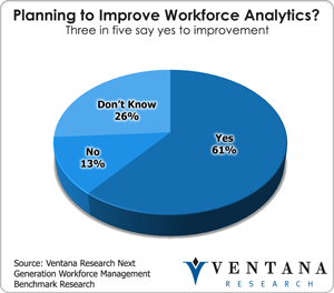 Improve Workforce Analytics