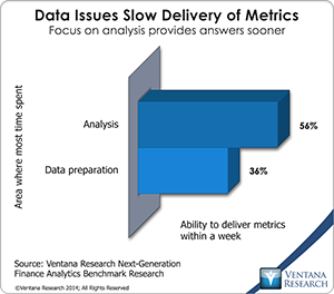 vr_NG_Finance_Analytics_10_data_issues_slow_delivery_of_metrics