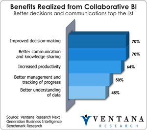 vr_ngbi_br_benefits_realized_from_collaborative_bi