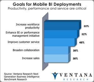 vr_ngbi_br_goals_for_mobile_bi_deployments