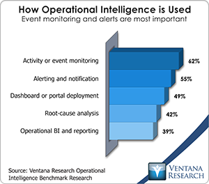vr_oi_how_operational_intellegence_is_used