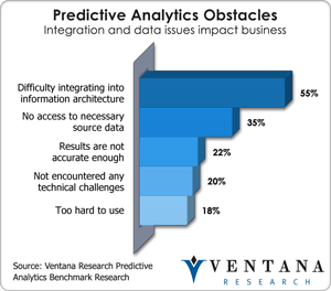 Predictive Analytics Obstacles