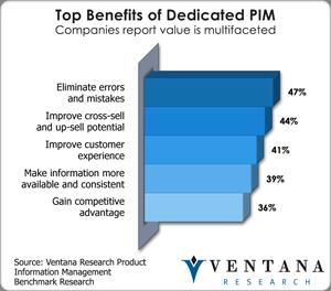 Benefits of Dedicated PIM