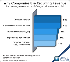 vr_Recurring_Revenue_01_why_companies_use_recurring_revenue
