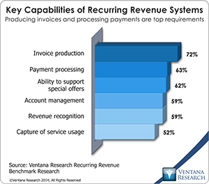 vr_Recurring_Revenue_04_key_capabilities_of_recurring_revenue_systems