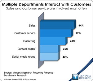vr_Recurring_Revenue_05_multiple_departments_interact_with_customers