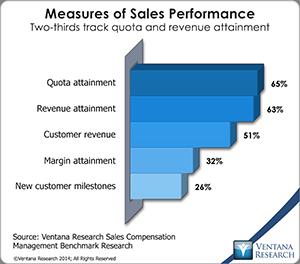 vr_scm14_04_measures_of_sales_performance
