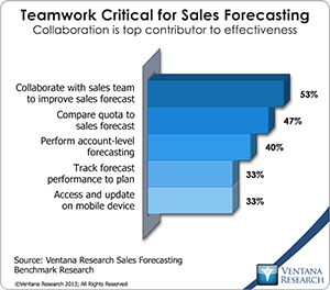 vr_SF12_11_teamwork_critical_for_sales_forecasting