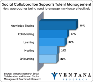 Social Collaboration and Talent Management