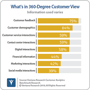 Ventana_Research_Benchmark_Research_Customer_Analytics_02_Whats_In_360_Degree_Customer_View_190824