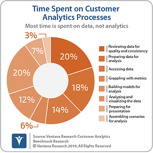 Ventana_Research_Benchmark_Research_Customer_Analytics_09_Time_Spent_on_Customer_Analytics_Processes_190824