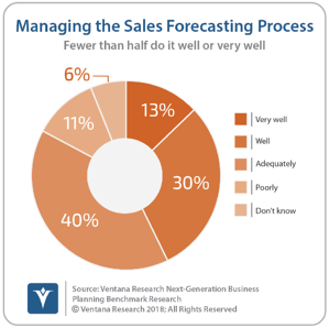 Ventana_Research_Benchmark_Research_Next_Generation_Business_Planning_16_managing_sales_forecasting_process_180420