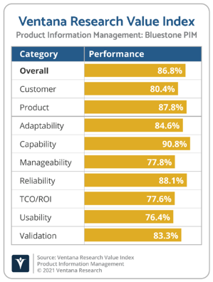 Ventana_Research_Value_Index_PIM_Vendor_Chart_2021_Bluestone_PIM