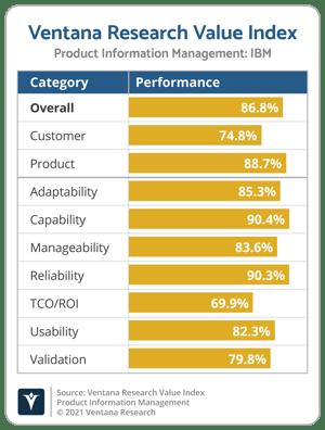Ventana_Research_Value_Index_PIM_Vendor_Chart_2021_IBM