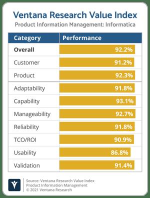 Ventana_Research_Value_Index_PIM_Vendor_Chart_2021_Informatica (1)
