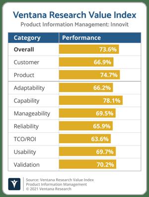 Ventana_Research_Value_Index_PIM_Vendor_Chart_2021_Innovit
