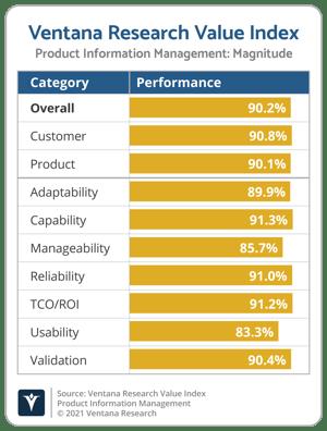 Ventana_Research_Value_Index_PIM_Vendor_Chart_2021_Magnitude