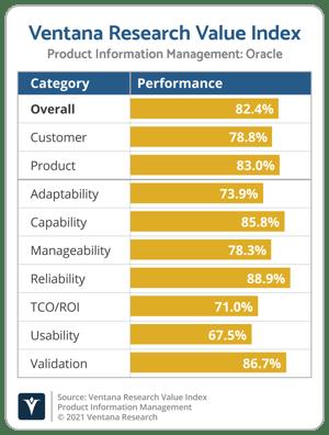 Ventana_Research_Value_Index_PIM_Vendor_Chart_2021_Oracle