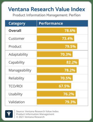 Ventana_Research_Value_Index_PIM_Vendor_Chart_2021_Perfion