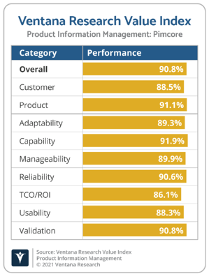 Ventana_Research_Value_Index_PIM_Vendor_Chart_2021_Pimcore
