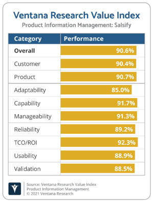 Ventana_Research_Value_Index_PIM_Vendor_Chart_2021_Salsify