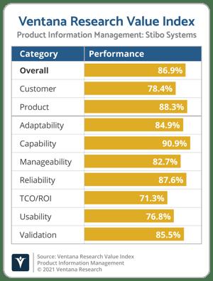 Ventana_Research_Value_Index_PIM_Vendor_Chart_2021_Stibo_Systems (1)