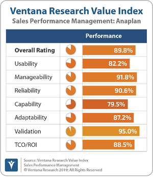 Ventana_Research_Value_Index_Sales_Performance_Management_2019_Anaplan_190912