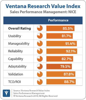 Ventana_Research_Value_Index_Sales_Performance_Management_2019_NICE_190912