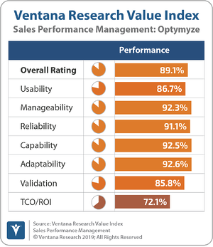 Ventana_Research_Value_Index_Sales_Performance_Management_2019_Optymyze_190912