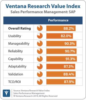 Ventana_Research_Value_Index_Sales_Performance_Management_2019_SAP_190912