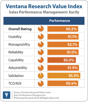 Ventana_Research_Value_Index_Sales_Performance_Management_2019_Xactly_190912