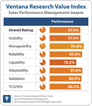 Ventana_Research_Value_Index_Sales_Performance_Management_2019_beqom_190912