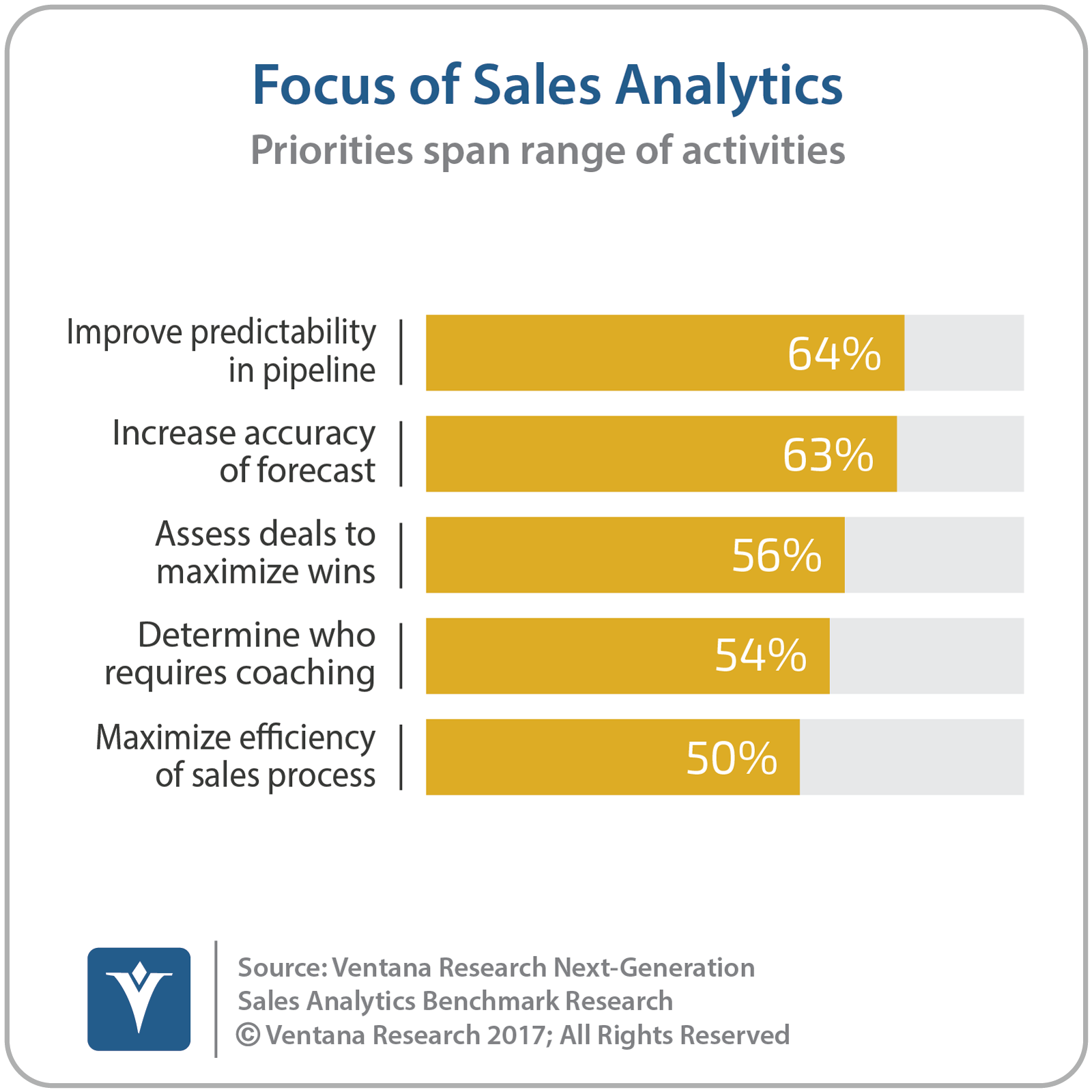 vr_NG_Sales_Analytics_01_focus_of_sales_analytics.png