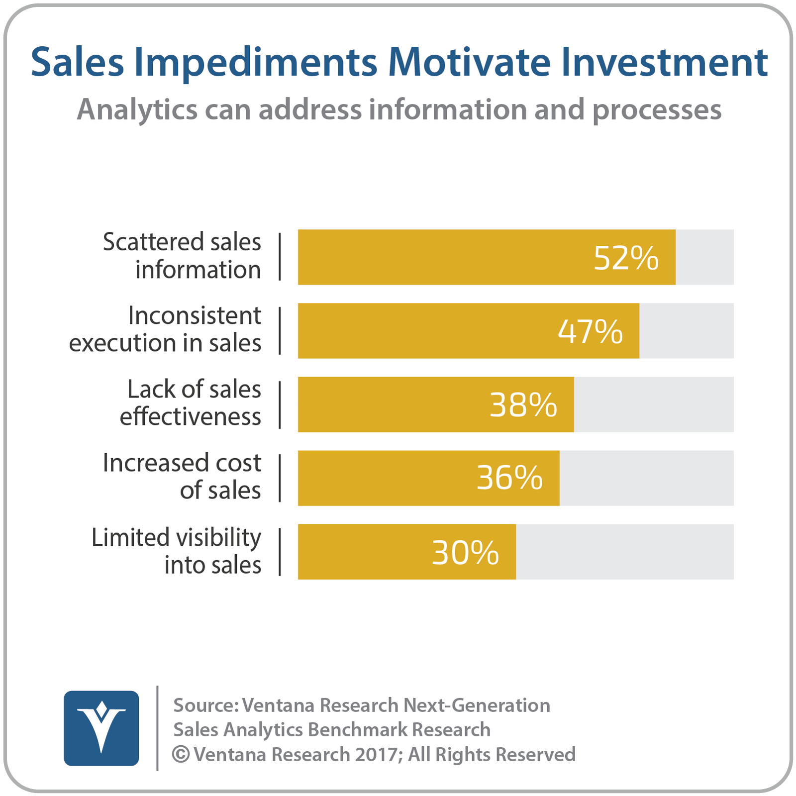 vr_NG_Sales_Analytics_02_sales_impediments_motivate-1.png