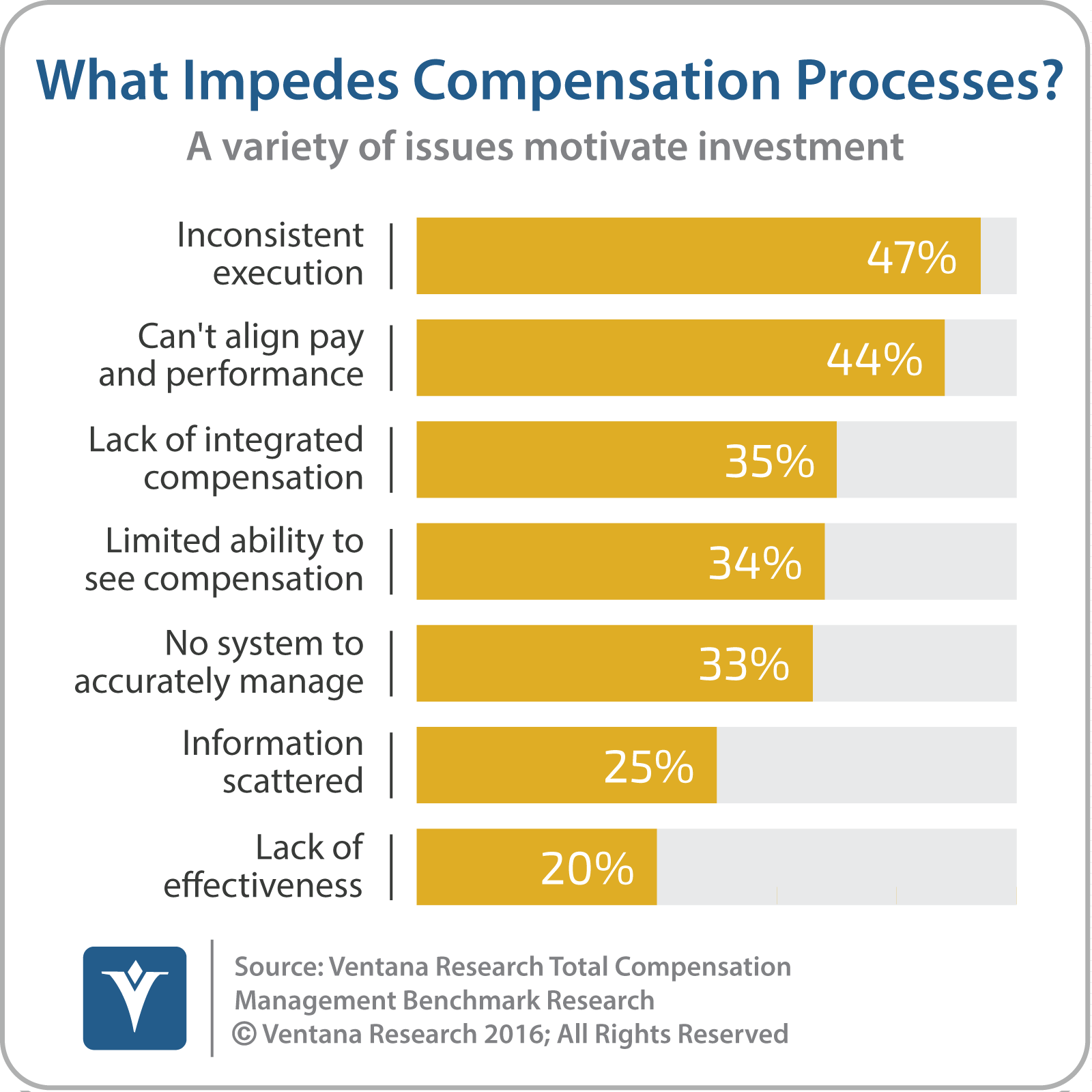 vr_tcm_what_impedes_compensation_process_updated2.png